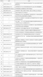 表1 2018年国务院出台的重要规范性文件