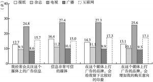 图8 受众对各媒体类型评价的同意程度