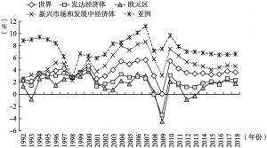 图1-1 1992~2018年各主要经济体GDP实际增长速度对比
