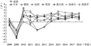 图1-2 主要发达经济体经济增长速度