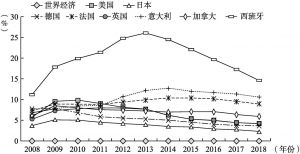 图1-5 2008~2018年主要发达经济体失业率