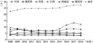 图1-6 主要新兴经济体失业率