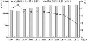 图1-9 2008~2018年城镇新增就业人数和城镇登记失业率
