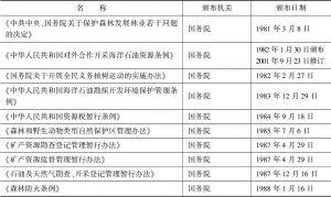 表3 国务院颁布的与生态环境补偿相关的行政法规和规范性文件