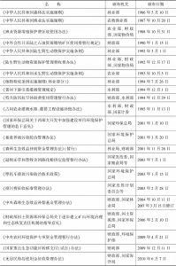 表4 国务院各部委颁布的与生态环境补偿相关的部门规章和规范性文件