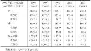 表4-25 对外贸易状况与贸易差额(1997~2001)