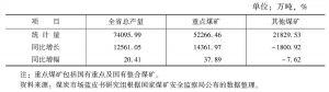 表6-1 2010年山西省煤炭产量
