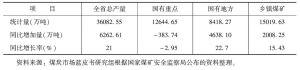 表6-7 2010年陕西省煤炭产量