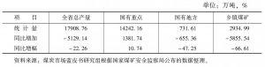 表6-12 2010年河南省煤炭产量