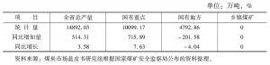 表6-14 2010年山东省煤炭产量