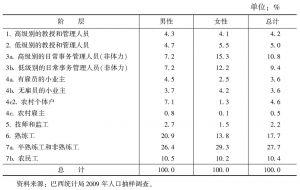 表3 EGP阶层的性别分布