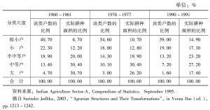 表6 独立之后土地拥有状况的结构变化