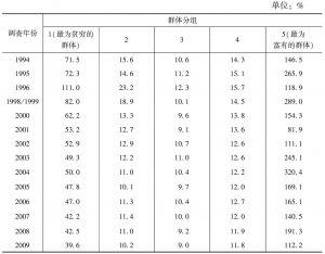 表3 变异系数