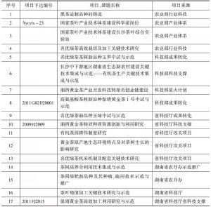 表14-11 湖南省农科院茶叶研究所目前正承担的主要科研项目