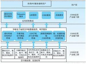 图1 GNSS应用产业链