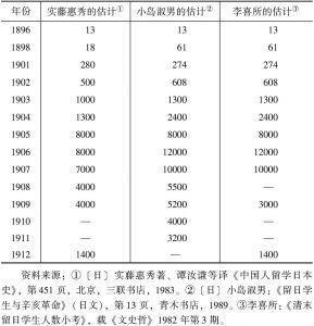 表1 清末中国留日学生人数估计