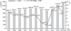 图10-4 卡地纳主营业务收入及增速