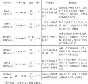 表13-2 部分上市公司成立的投资基金