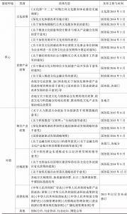 表1 当前中国文化产业制度环境的政策构成
