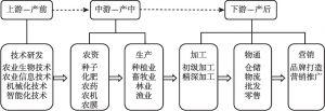 图1 农业产业链延伸示范
