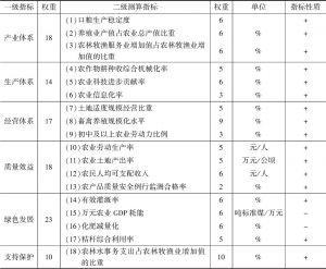 表1 甘肃市州农业现代化发展评价指标及其权重