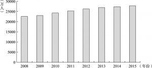 图4-5 2008~2015年我国农民工数量