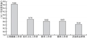 图9b 心理健康知识中心理疾病治疗的职业差异