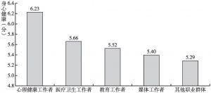 图9d 心理健康知识中心身健康的职业差异