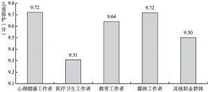 图9f 心理健康知识中儿童保护的职业差异
