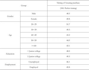 Table 7 Choices of housing purchase timing by gender,age,education and employment