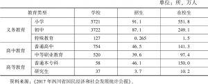 表1 2017年四川省教育事业基本情况