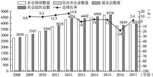 图2 四川省农业及农村发展领域社会组织发展