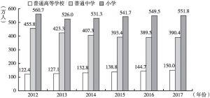 图2 2012~2017年各类学校在校学生数