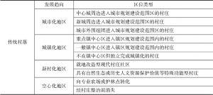 表5 村庄发展演变的类型和方向