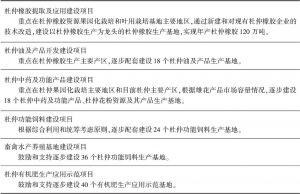 专栏2 杜仲加工产业体系建设项目
