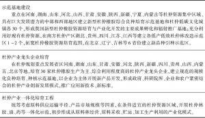 专栏3 产业示范引导工程建设项目
