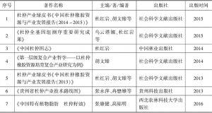 表5 中国杜仲相关著作出版情况