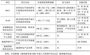 表12-7 韩国高校2006年度特色化办学主要项目概况
