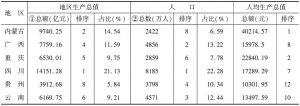 表3 西部各省市区2009年经济总量及人口指标