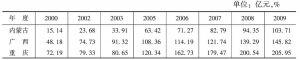表1 西部医药制造业资产总额及其与东部和全国比较