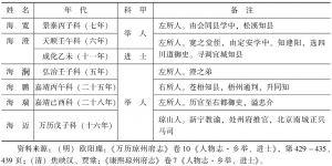 表7-10 明代海南海氏科榜题名录