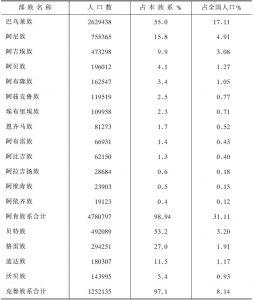 表1-1 科特迪瓦主要部族人口统计