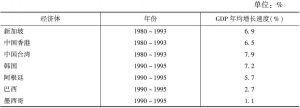 表1 新兴经济体GDP增长速度