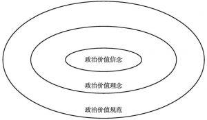 图1 政治价值体系的层次