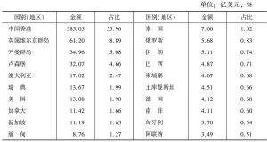 表16 2010年中国对外直接投资流量前20位国家(地区)