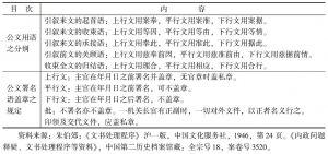 表6-2 国民政府公文用语与盖章规定简表