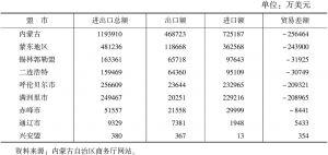 表1 2011年内蒙古及蒙东地区对外贸易发展情况