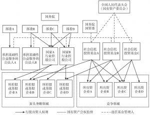 图11-1 国有资产管理体制改革思路示意图