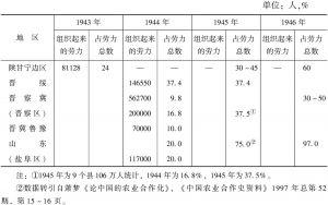 表4-2 抗日战争时期陕甘宁边区及其他根据地农业互助合作情况