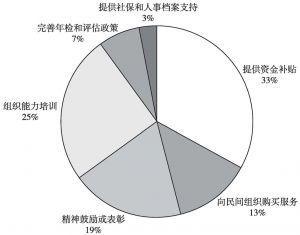 图15 BH社会团体认为政府应该改进的措施